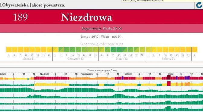 Smog w Lublinie, czyli smok w państwie polskim