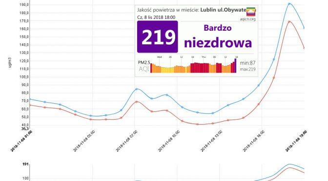 Smog wrócił do Lublina ze zdwojoną mocą. Górki Czechowskie są rozkopywane w biały dzień, a nie nocą.